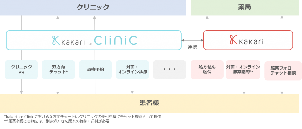 kakari_primarycare
