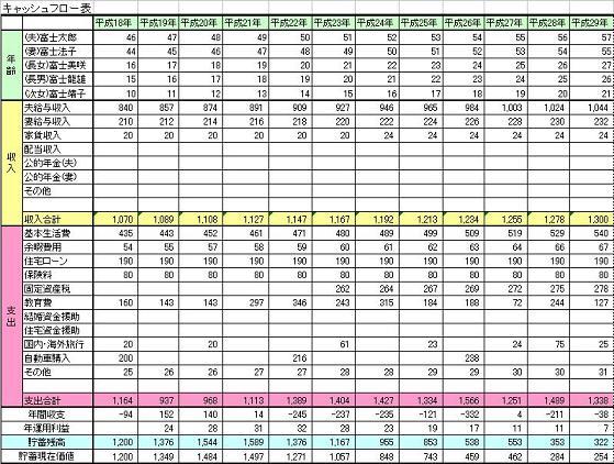ライフイベント表の作成と資産形成について