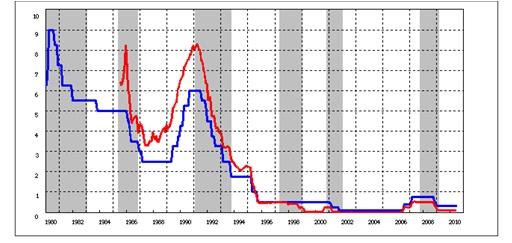 住宅ローンの変動金利と固定金利、どちらがお勧め