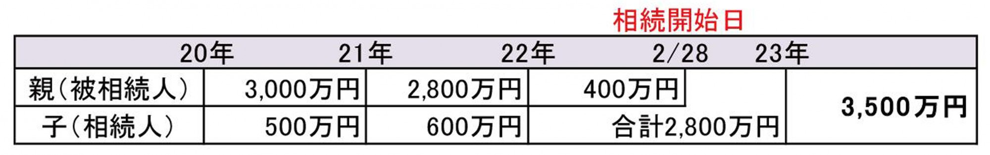 もうひとつ準確定申告の話~相続編~