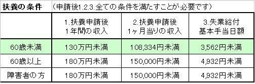 扶養の条件103万円(所得税)と130万円(社会保険)の違い