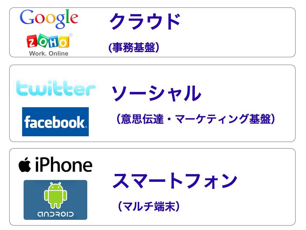 中小企業経営に活かすスマートフォン活用術 5