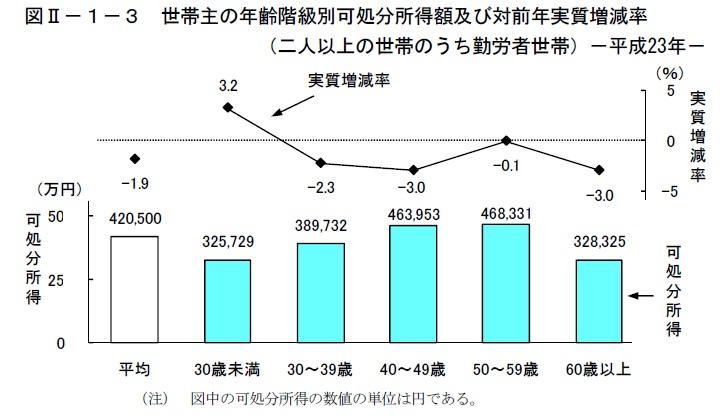 二人以上勤労世帯の可処分所得と消費支出総務省家計調査H23