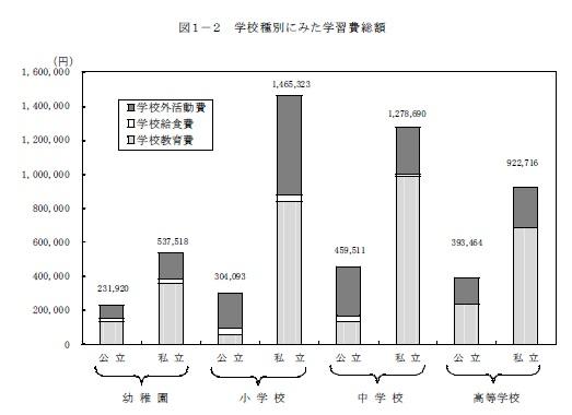 学校種別の学習費総額 公立と私立の差