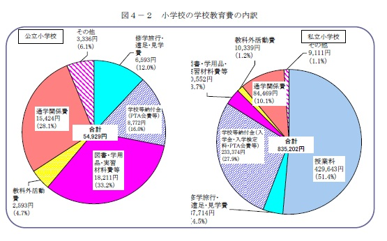 学校教育費の内訳 幼稚園と小学校(文科省学習費調査H23より)