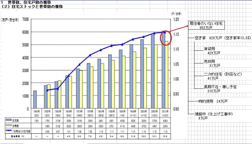 世帯 数 日本