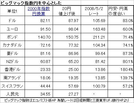 ビックマック指数から見る、円高・円安