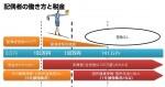 【扶養内の働き方】103万の壁と130万(106万)の壁の仕組み