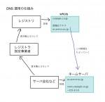 DNS (ドメインネーム) 運用の仕組み