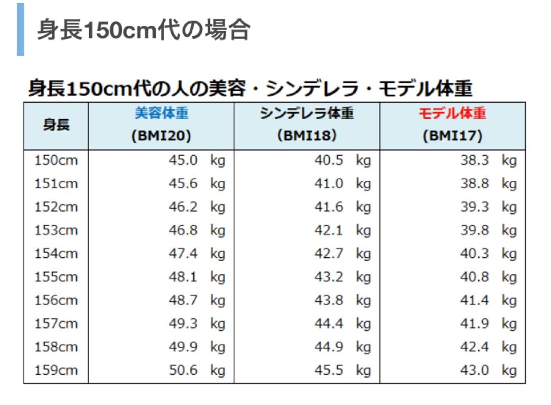 方 平均 体重 求め