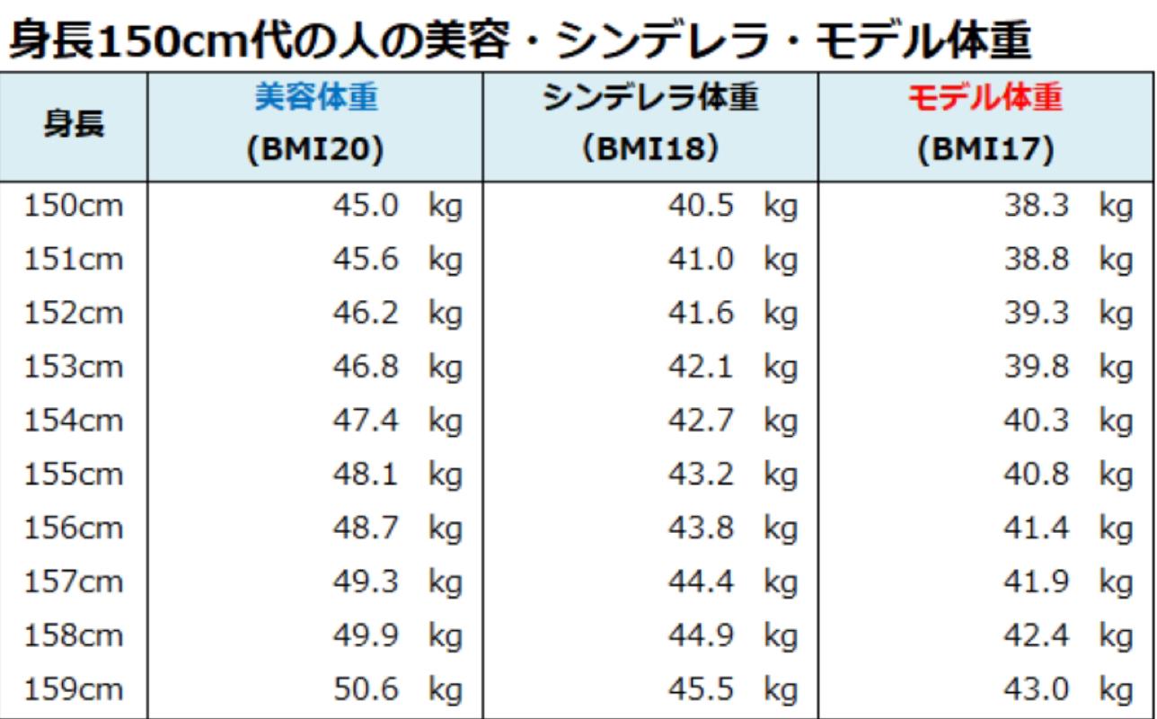 体重 て に 身長 対し の