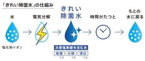 TOTOの最新タンクレストイレ 除菌水