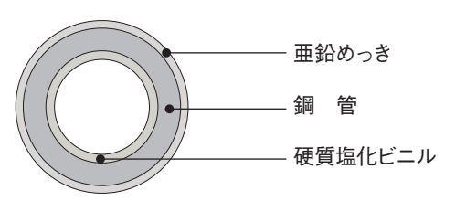 硬質塩化ビニルライニング鋼管