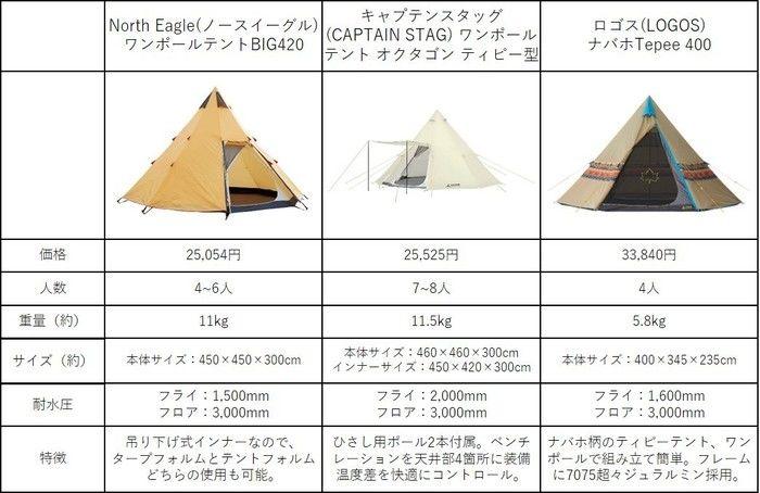 ノースイーグルのテント比較表