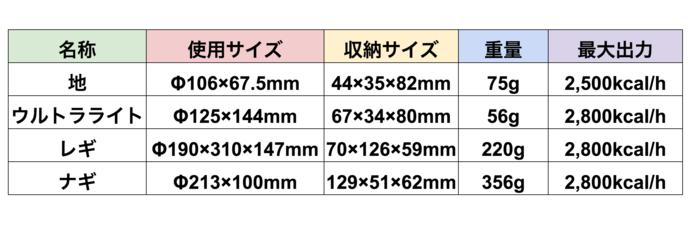 シングルバーナー比較表