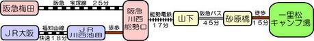 一里松キャンプ場 電車アクセス