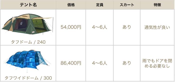 ツールームテントの比較表