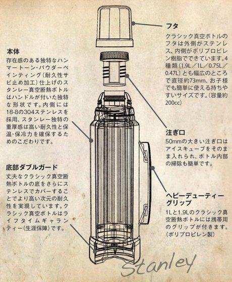 アラジン社のスタンレーボトルの構造の図