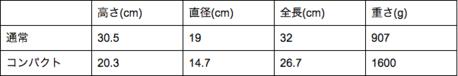 コンパクトタイプのチムニースターターのサイズ表