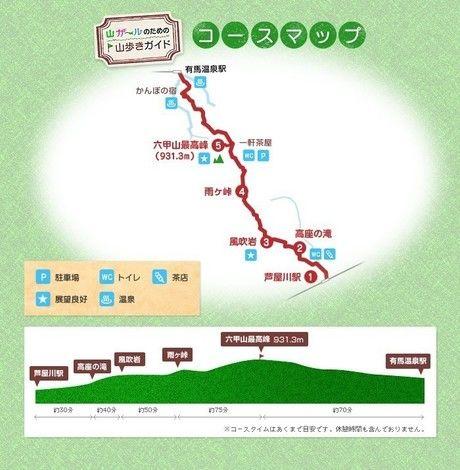 六甲山登山のコースマップ