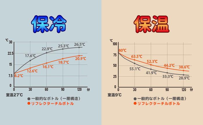 一般的なボトルとリフレクターチルボトルの保冷と保温の比較表
