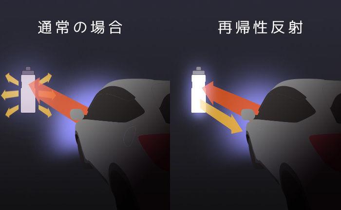 チルボトルの再帰性反射の図