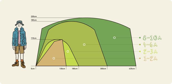 テントの大きさと人数の相関図