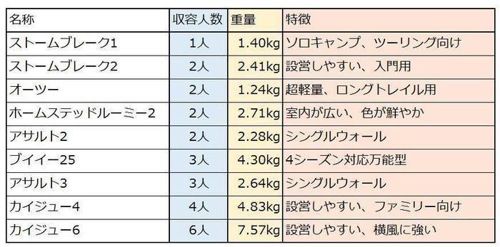 記事内で紹介されたテントの収容人数と重量と特徴をまとめた表