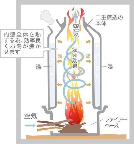 ケリーケトルの魔法瓶の構造を描いたイラスト