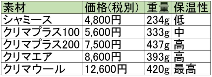 モンベルのフリースの素材と値段の表