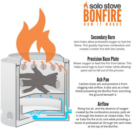 ソロストーブBonfireの構造の仕組み