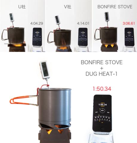 バンファイヤーストーブの保温性