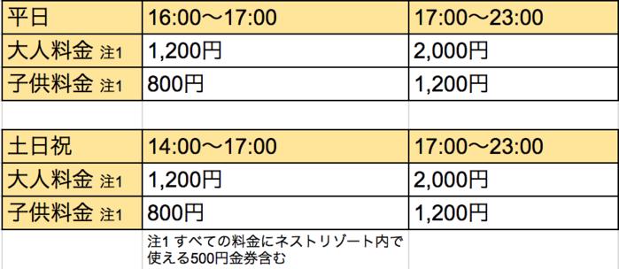 料金と時間の表