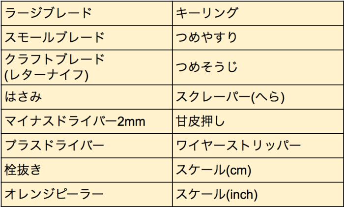 ミニチャンプDXナイフの機能一覧表