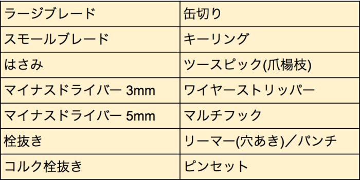 トラベラーナイフの機能一覧表