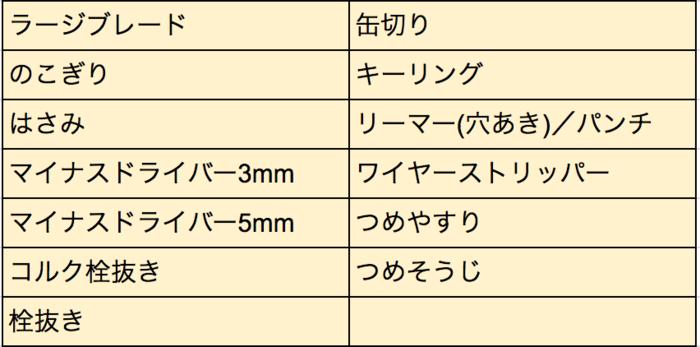 エボウッド17ナイフの機能一覧表