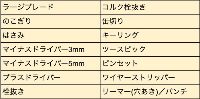 アウトライダーNLナイフの機能一覧表