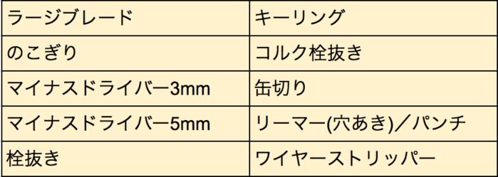 レンジャーウッド55の機能一覧表