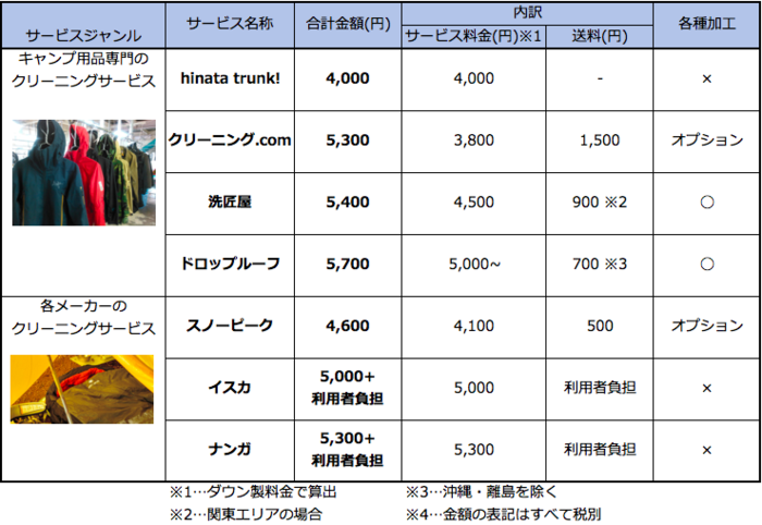 クリーニングサービスの料金比較表