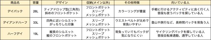 デイパック、デイアンドハーフ、ハーフデイの比較表