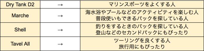 ストリームトレイルのバックの種類ごとに向いているレジャーを表した表