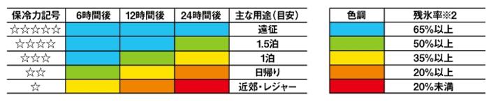 ダイワが示す保冷力の高さの目安の表