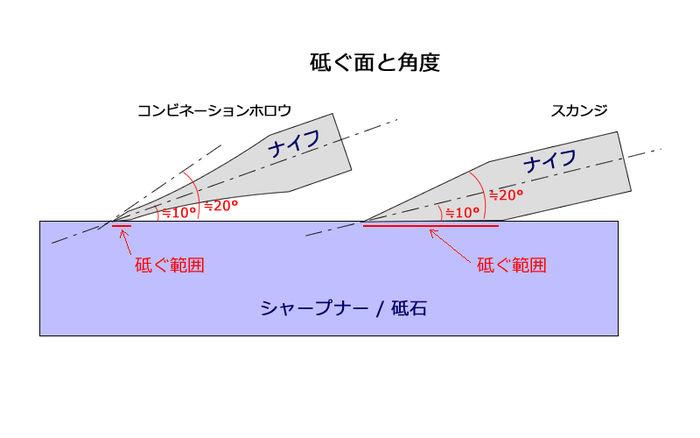 ナイフのツグメント角度を表したイラスト