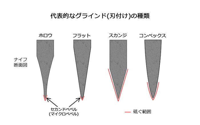 ナイフのグラインドの種類比較のイラスト