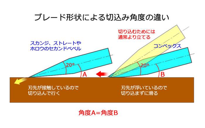ブレード形状による切れ込み角度の違いを表したイラスト