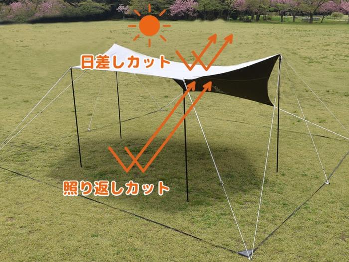 スマートタープの紫外線カットの効果を表したイラスト画像