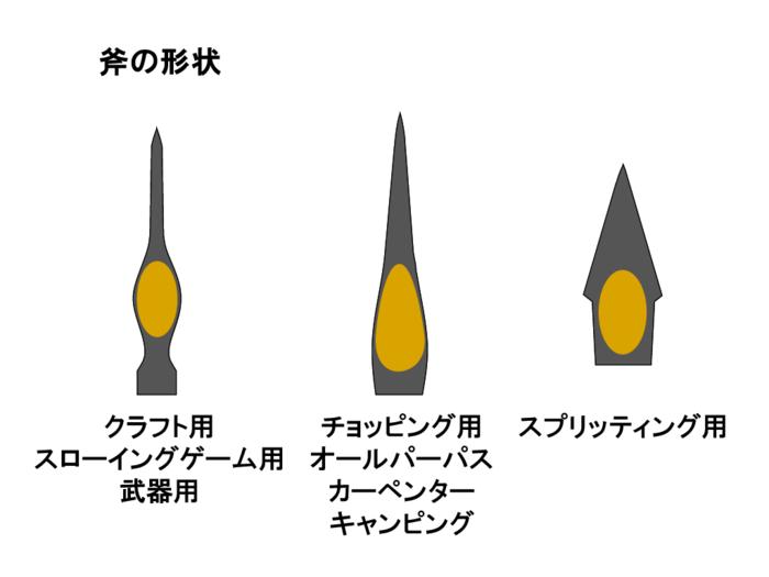 斧の形状の図