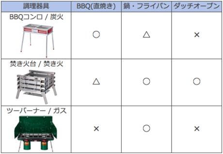 BBQコンロ・焚き火台・ツーバーナーの比較