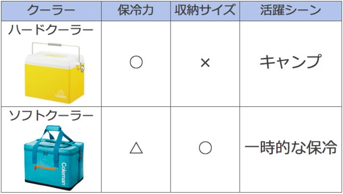 ハードクーラーとソフトクーラーの比較表