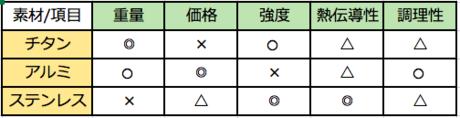 クッカーの素材別の比較表
